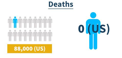 Alcohol vs Weed Deaths