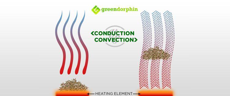 Conduction versus Convection