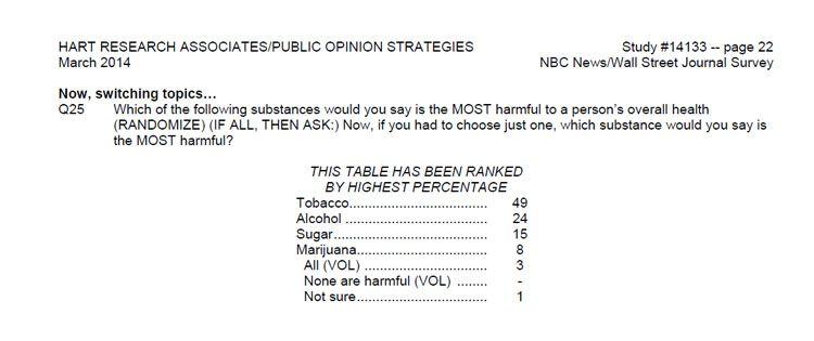 Wall Street Journal and NBC News poll data on harmful substances - sugar is more harmful than cannabis